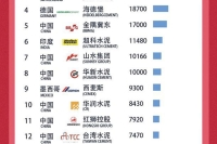 全球20大水泥企业排名